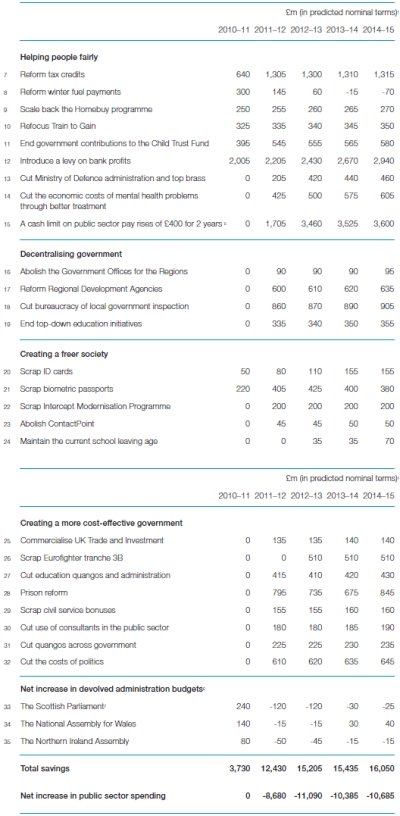 Liberal Democrat Manifesto 2010 Savings Proposals