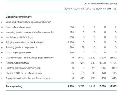 Liberal Democrat Manifesto 2010 Spending Proposals