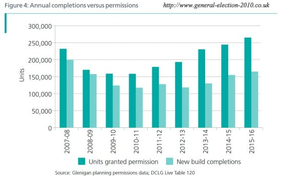 Annual Completions Versus Permissions
