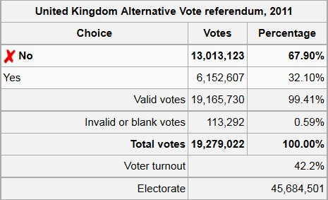 AV Referendum Results