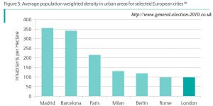 Average Population Weighted Density in Urban Areas for Selected European Cities