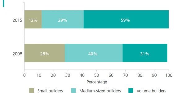 Market Share by Housebuilder Size