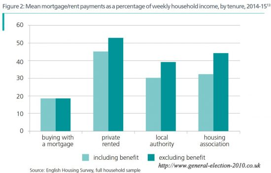 Mean Mortgage/Rent Payments as a Percentage of Weekly Household Income, by Tenure, 2014-15