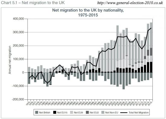 Net Migration to the UK by Nationality, 1975-2015