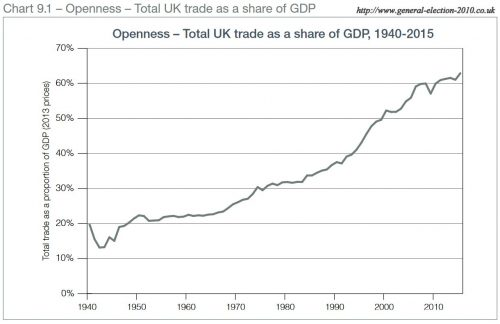 Securing New Trade Agreements With Other Countries Uks Exit From