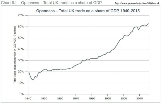 Openness – Total UK Trade as a Share of GDP, 1940-2015