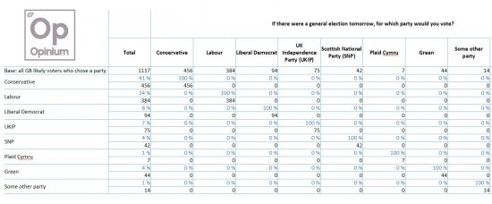 Opinium General Election Poll Results