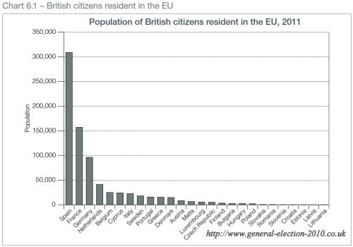 Population of British Citizens Resident in the EU, 2011