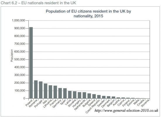 Population of EU Citizens Resident in the UK by Nationality, 2015