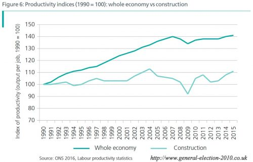 Productivity Indices : Whole Economy vs Construction