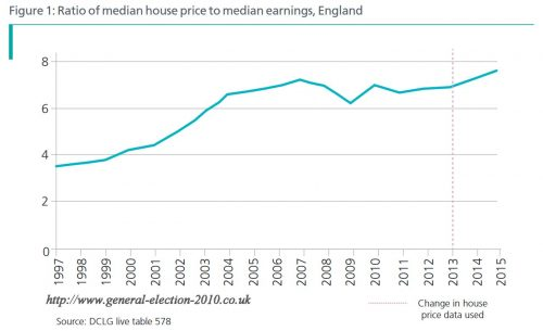 Ratio of Median House Price to Median Earnings, England