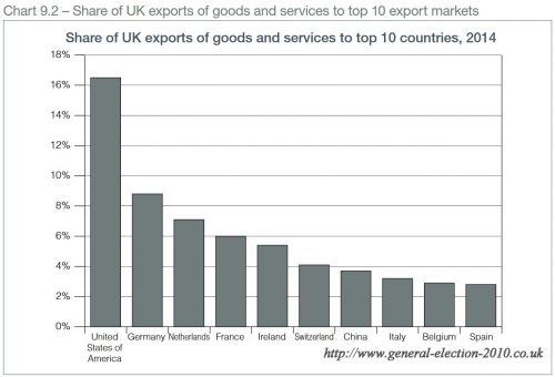 Share of UK Exports of Goods and Services to Top 10 Countries, 2014