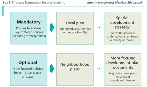 The New Housing Framework For Plan-Making