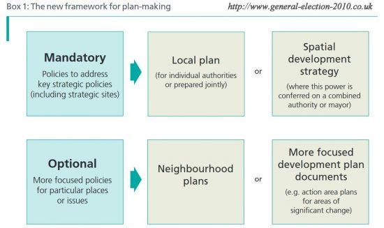 The New Housing Framework For Plan-Making