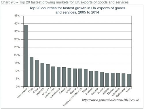 Top 20 Countries for Fastest Growth in UK Exports of Goods and Services, 2005 to 2014