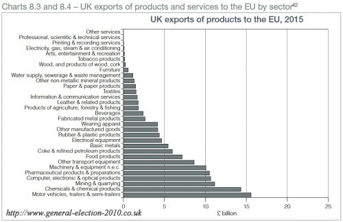 UK Exports of Products to the EU, 2015
