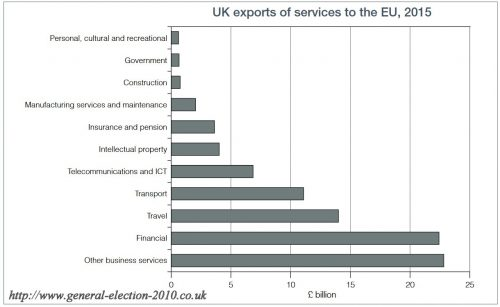 UK Exports of Services to the EU, 2015
