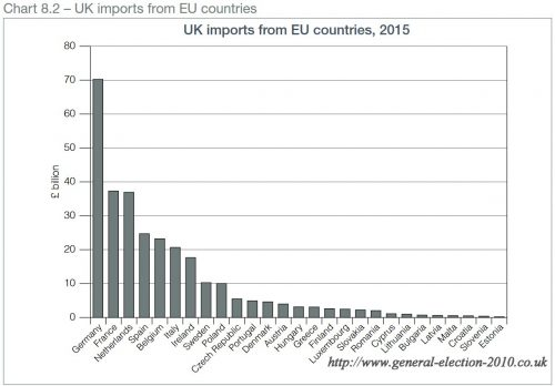 UK Imports from EU Countries, 2015