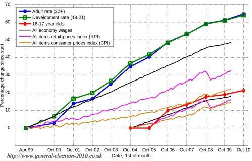 UK National Minimum Wage Percentage Changes 1999 to 2010