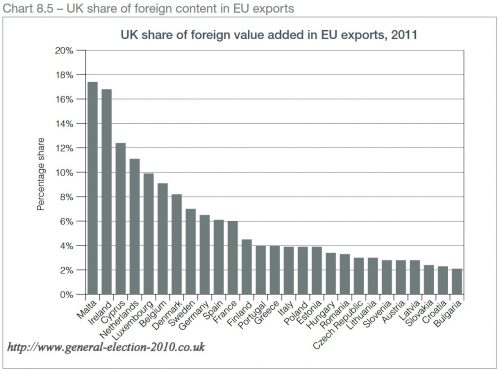 UK Share of Foreign Value added in EU Exports, 2011