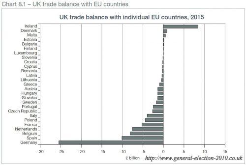 UK Trade Balance with Individual EU Countries, 2015