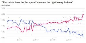 The vote to leave the European Union was the right/wrong decision?